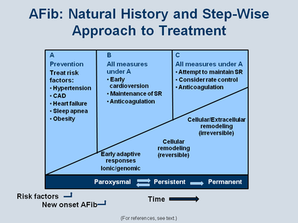 how to stop afib naturally