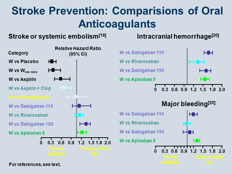 Anticoagulation In The Post Warfarin Era Where Are We Today